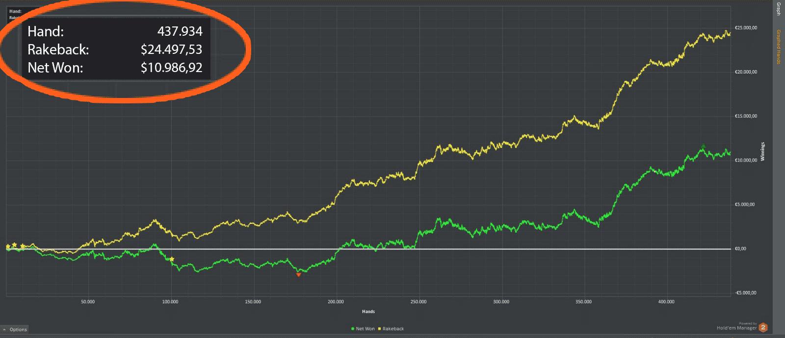 rakeback nel 2021 poker online